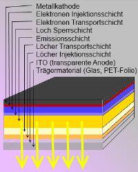 OLED ist High-End im Trend nicht nur für Gamer - hier der schematische Aufbau.
